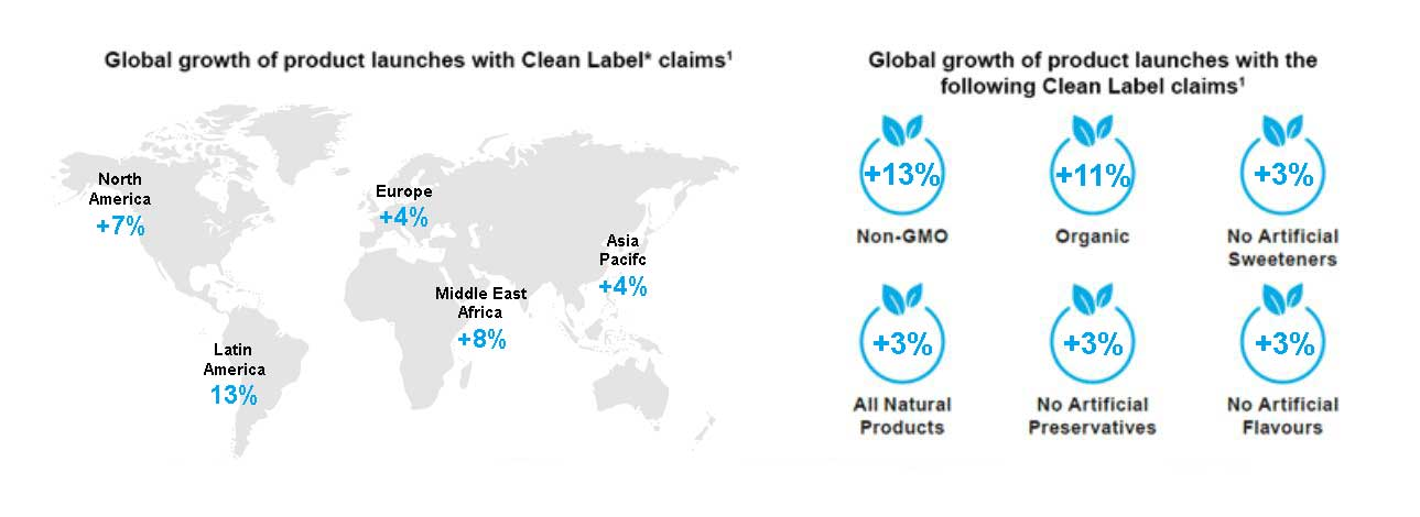 Global growth of product launches with clean label claims