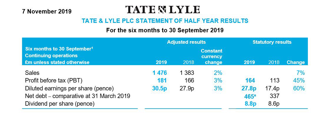 Tate Lyle Half Year results to 30 September 2019
